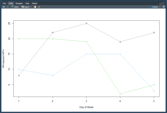 Matplot initial chart without week days.