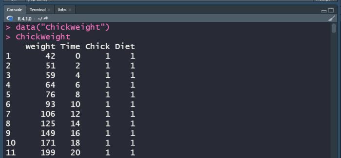 R ChickWeight sample data.