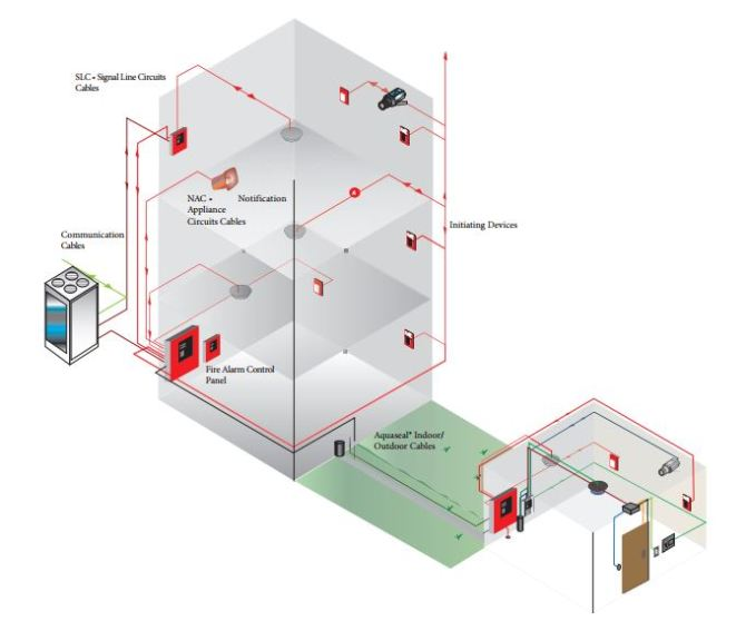 conventional vs addressable fire alarm systems
