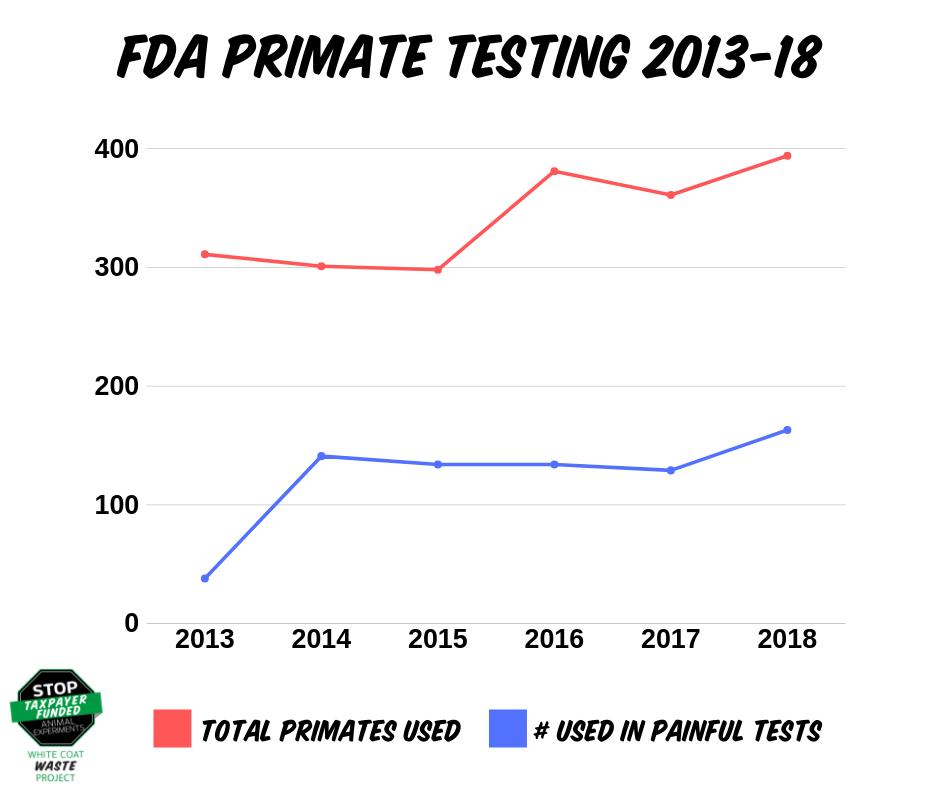 PROGRESS: Congress directs FDA to cut primate testing
