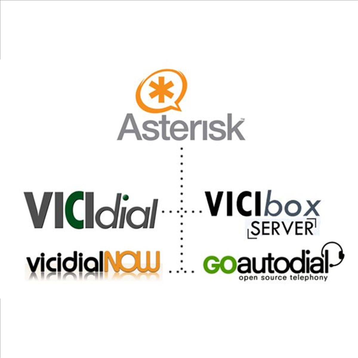 What Ports To Open For Vicidial Vicibox Asterisk