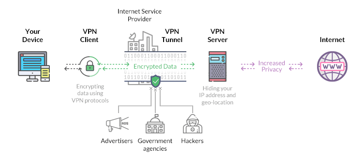 things you need to know when using a VPN