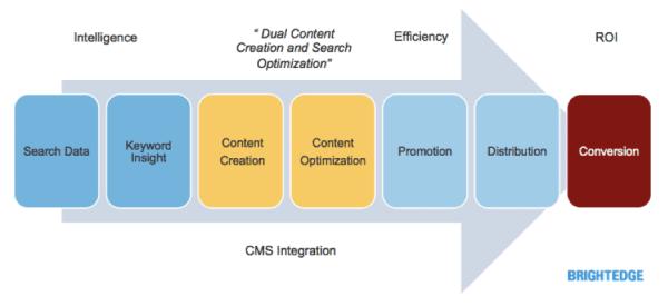 content marketing - content workflow