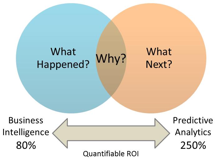 predictive analytics digital marketing trends