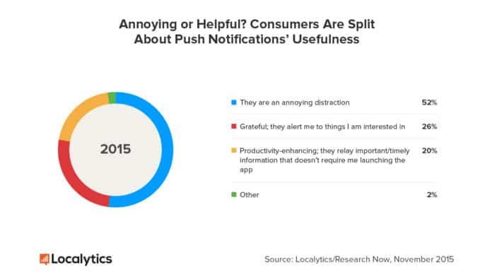 customer opinion on push notifications