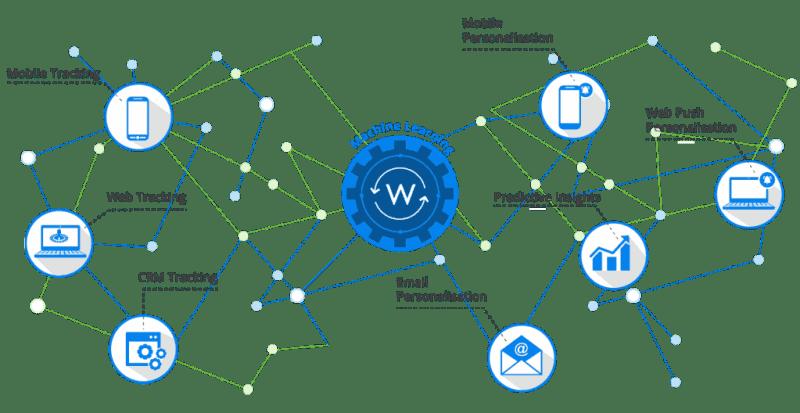 wigzo-data-analytics