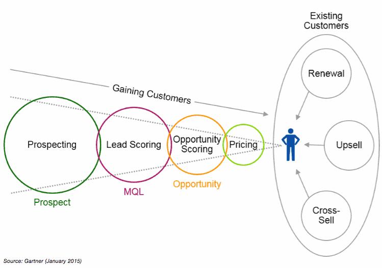 Gartner-predictive-analytics-uses