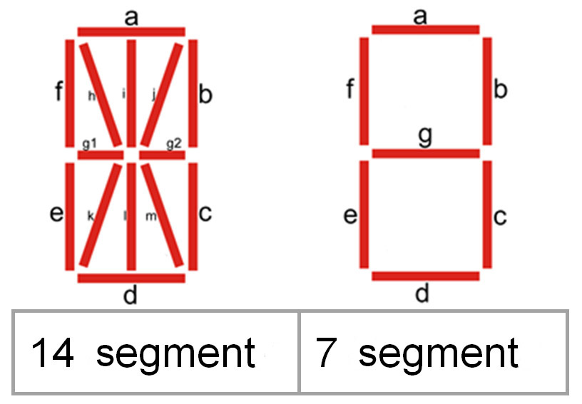 Characteristics Of The Display Of A Digital Indicator