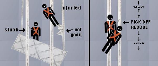Pick Off Rescue Descend or Ascend