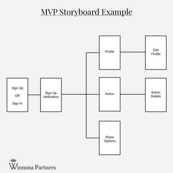 Software MVP Storyboard example by Winnona Partners