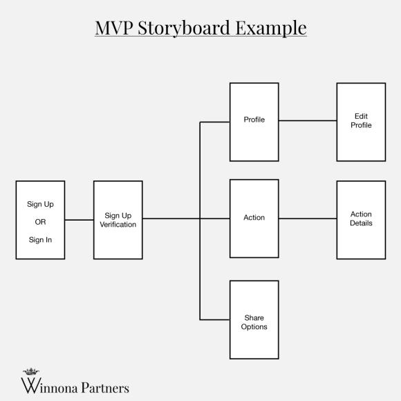 Software MVP Storyboard example by Winnona Partners