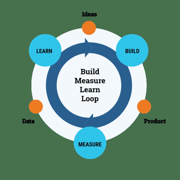 Build measure learn feedback loop for Minimum Viable Products (MVP) development