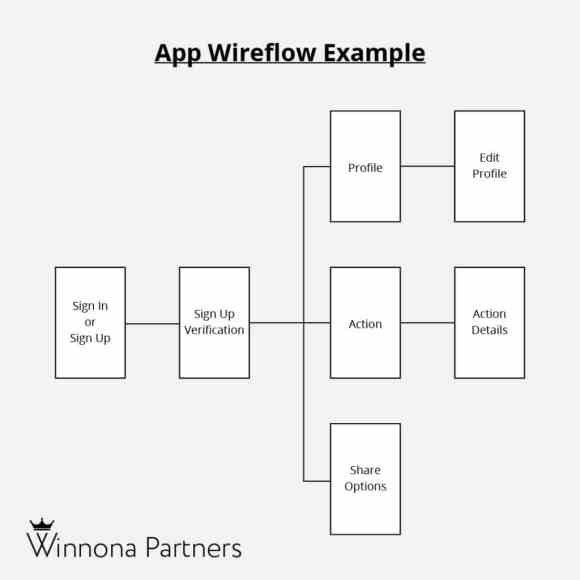 Mobile app wireflow example by Winnona Partners. A Simple user story wireflow to show how users navigate through an app.