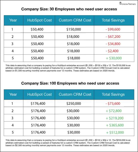 Custom CRM pricing vs HubSpot pricing: comparative analysis chart