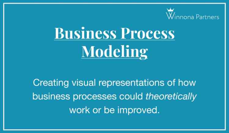 Definition of Business Process Modeling