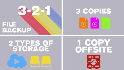 Prinsip pencadangan file 3-2-1
