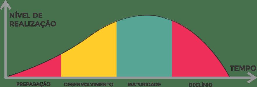 estagio-ciclo-de-vendas-do-vendedor
