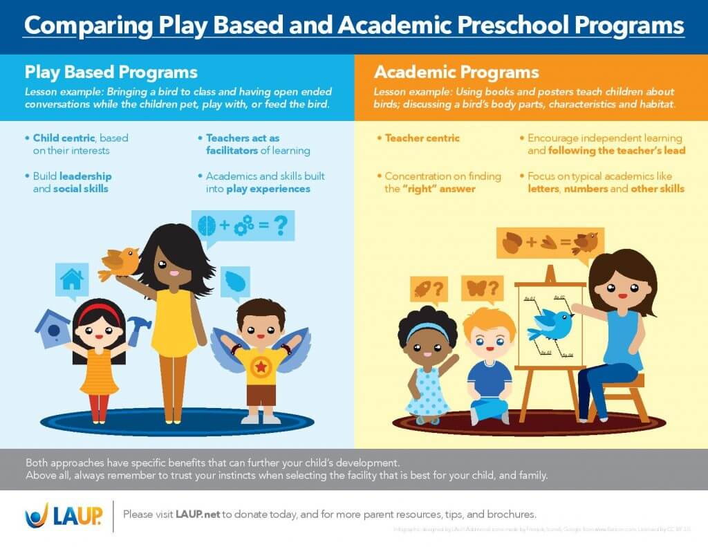 Play Based Learning Let The Kids Play