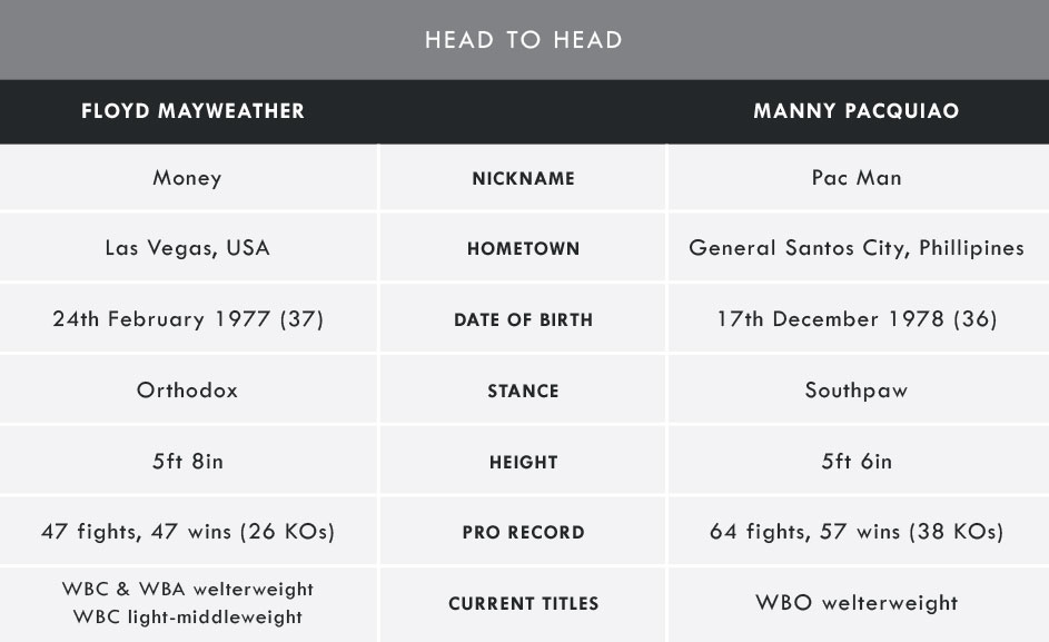 WH-boxing_stats-table