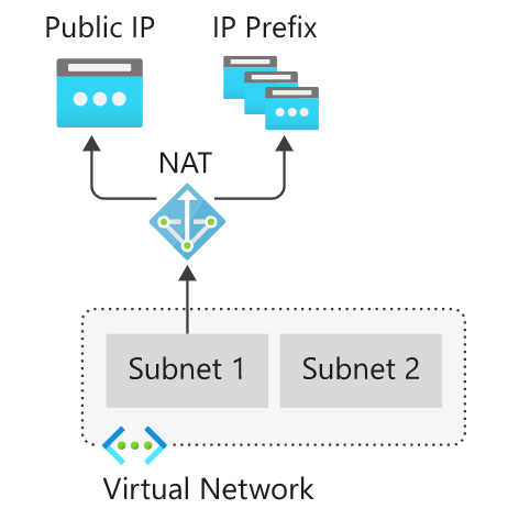 Azure App Service now supports NAT Gateway