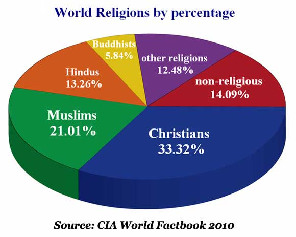 Image result for MAJOR RELIGIONS OF THE WORLD