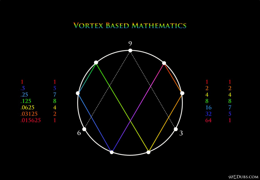 Vortex-Based-Mathematics