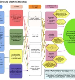 the draft theory of change developed for the enhanced national greening program source draft enhanced national greening program monitoring and evaluation  [ 1242 x 974 Pixel ]