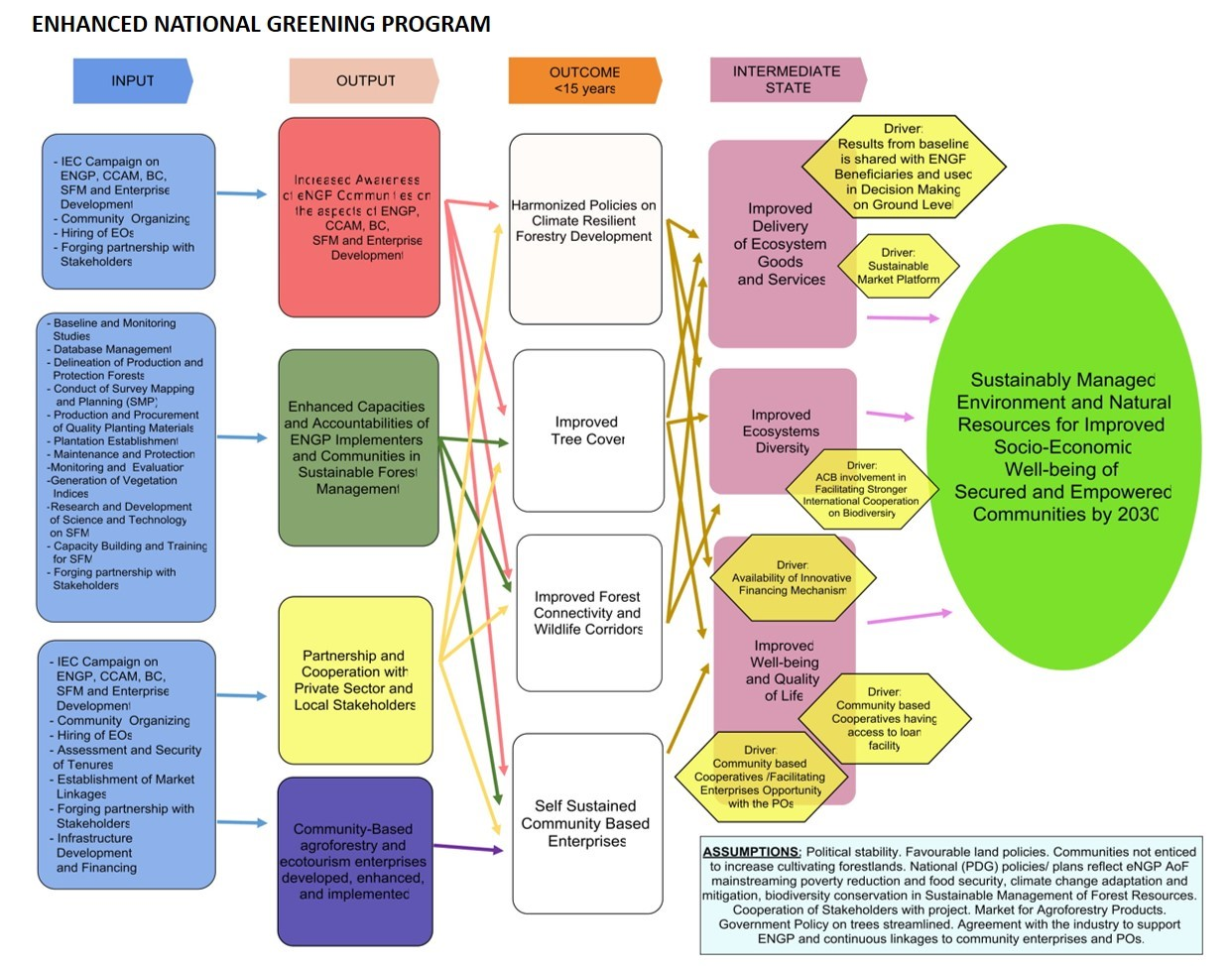 hight resolution of the draft theory of change developed for the enhanced national greening program source draft enhanced national greening program monitoring and evaluation