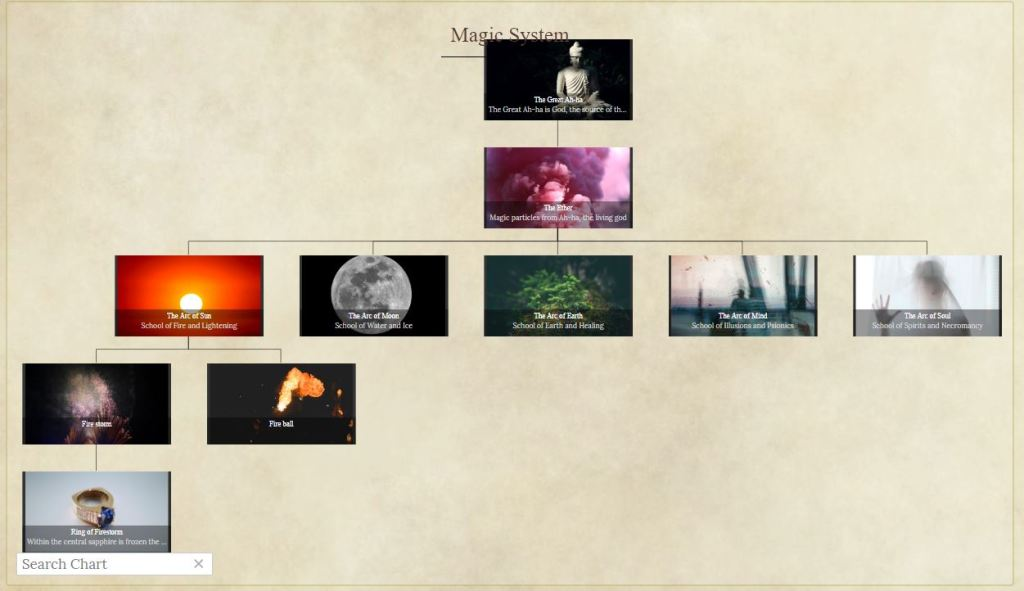 Organize your worldbuilding with World Anvil's Interactive Content Tree
