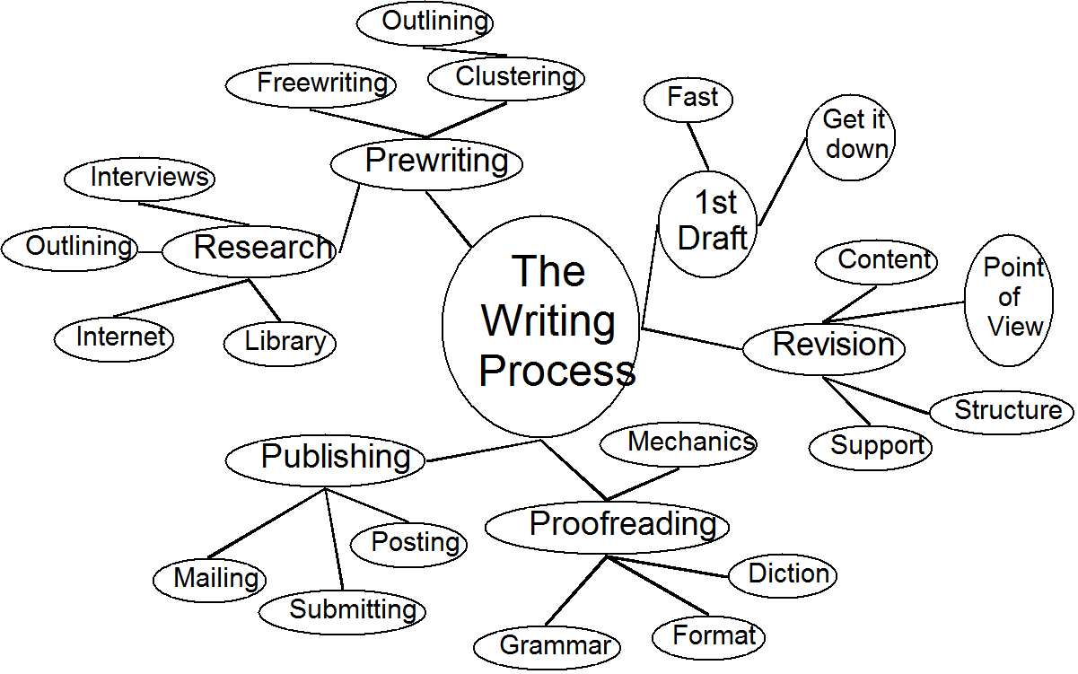 3 Prewriting Strategies For Any Writing Project