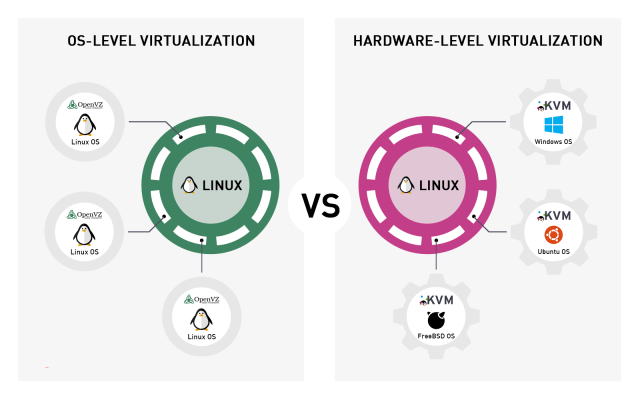 OpenVZ VS KVM infographic