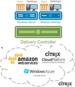 Citrix-HybridCloud