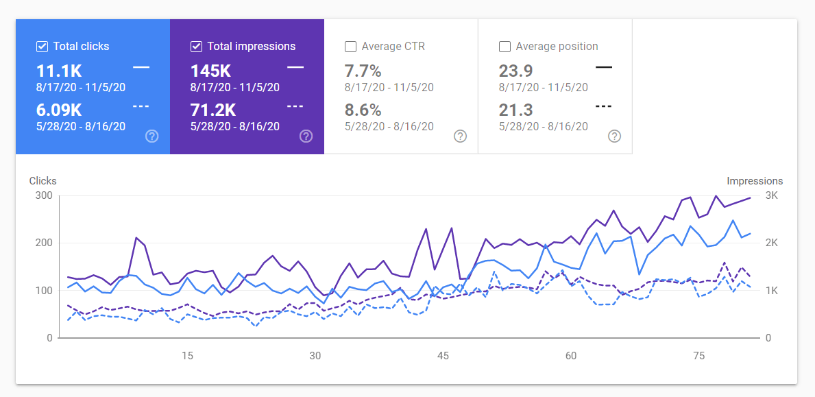google search console results for fashion ecommerce store