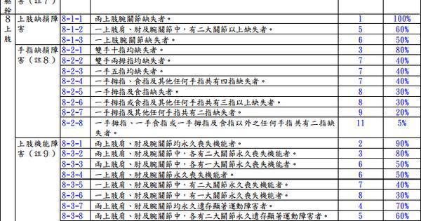 勞保的失能等級表 @ 守護E生保險網 :: 隨意窩 Xuite日誌