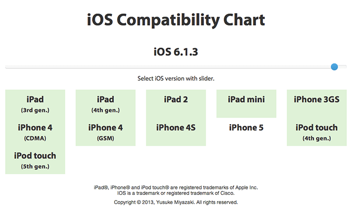 iOS Compatibility Chart