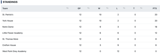 Gr. 8 Standings
