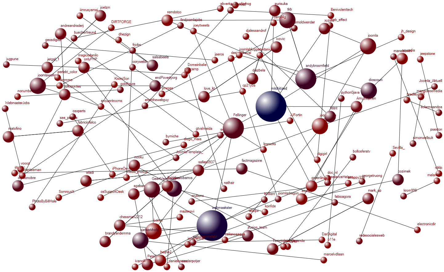 Nodexl social network visualization example 5