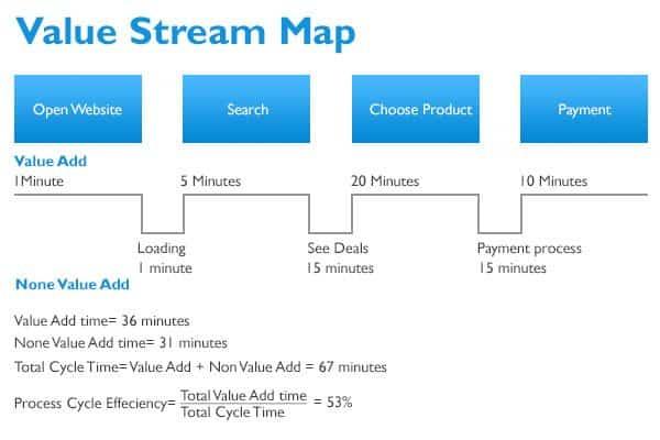 value-stream-map (1)