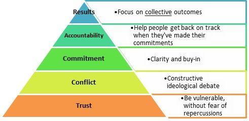 善用引導技巧來克服團隊領導的五大障礙