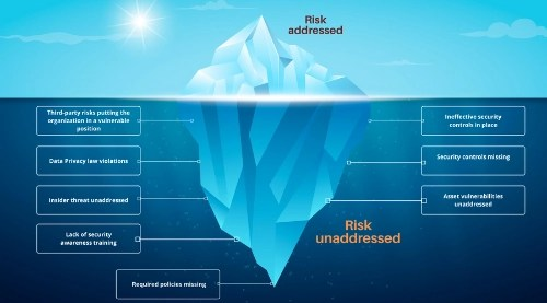 unaddressed cybersecurity threats and risks