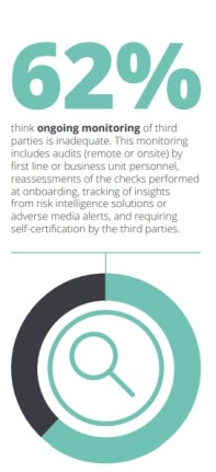 deloitte survey 62% of third party monitoring is monitoring inadequate