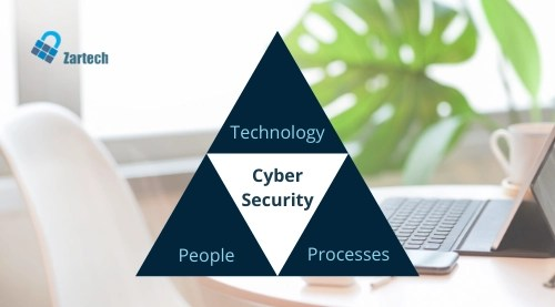 fundamentals to cybersecurity risk management