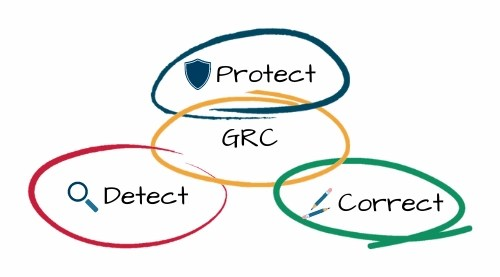 grc - governance, risk, and compliance solution in cybersecurity