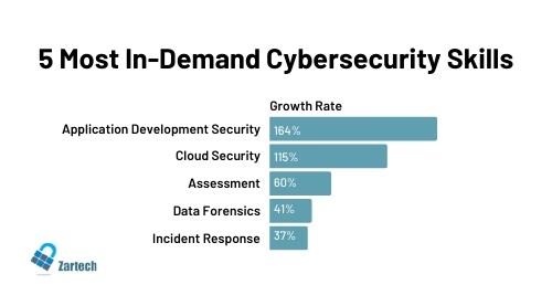 in demand cybersecurity skills