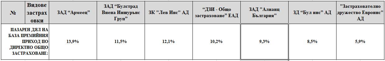 Факти около предварителните данни за застрахователната 2014 година « Блог на ЗБК ...