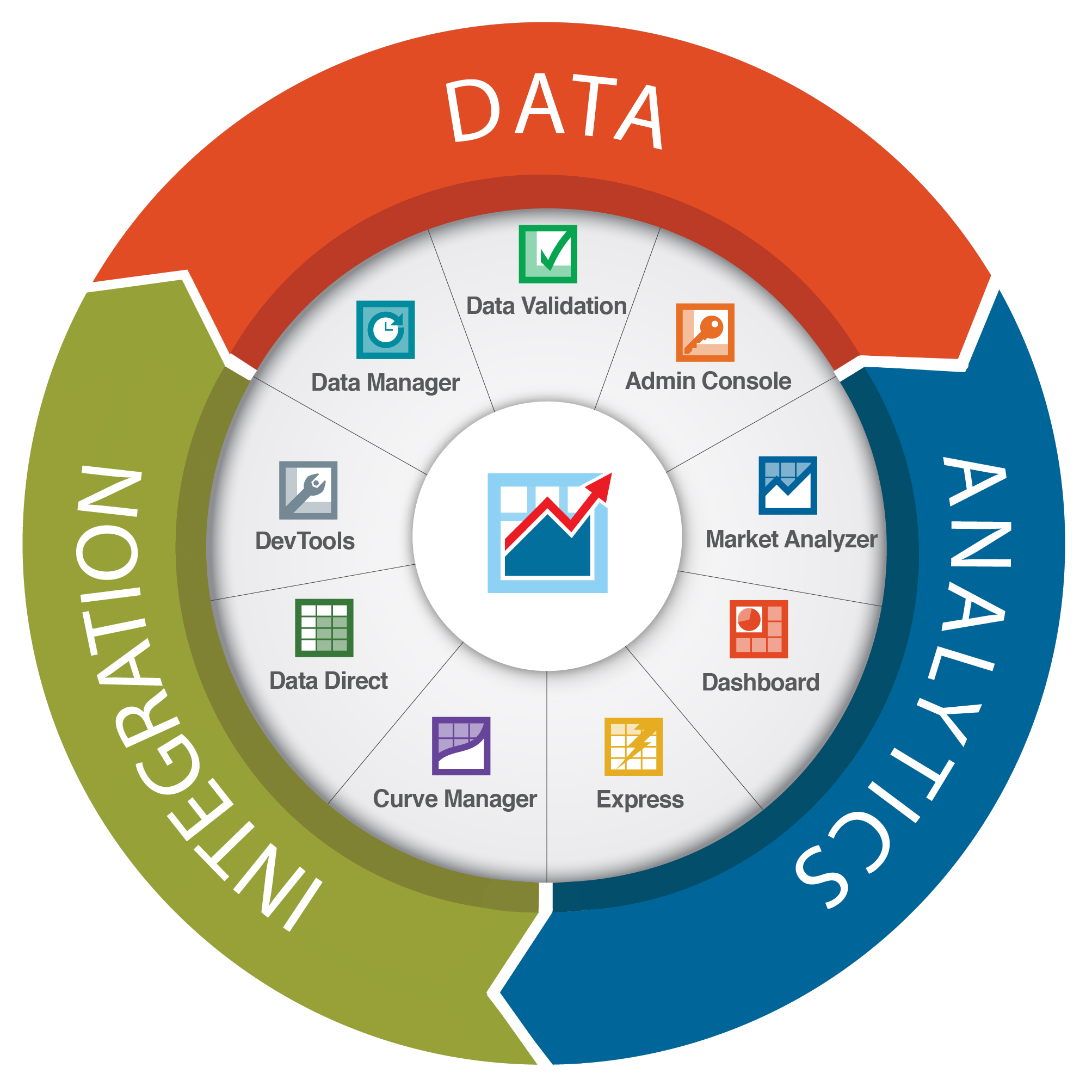 Best Database Security
