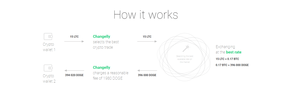 Changelly exchange HOW IT WORKS