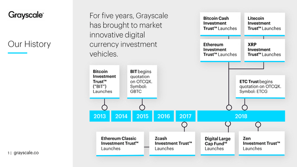 grayscale product timeline ZEN Investment Trust