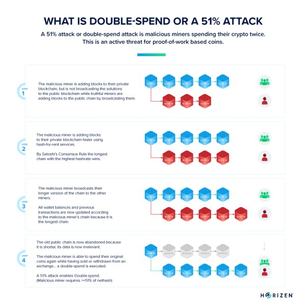 what is a 51% attack double spend
