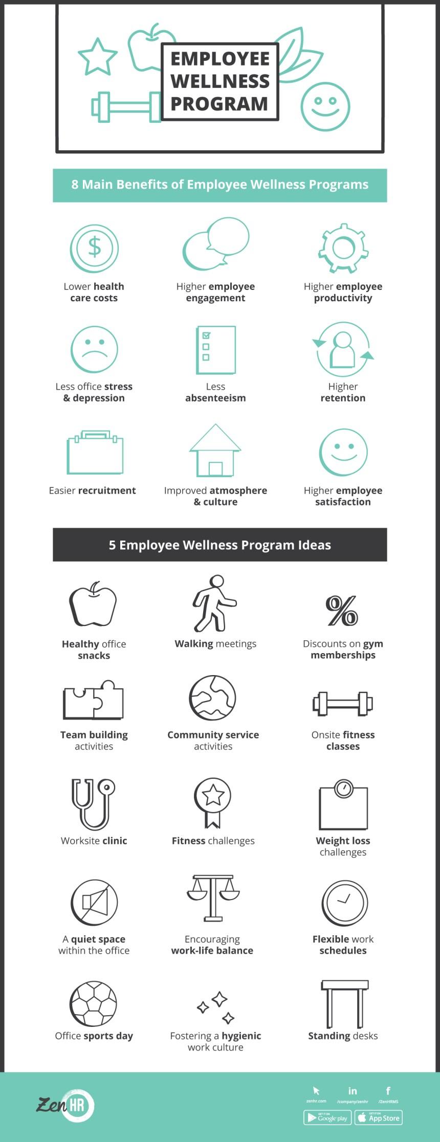ZenHR-EmployeeWellnessProgram-infographic